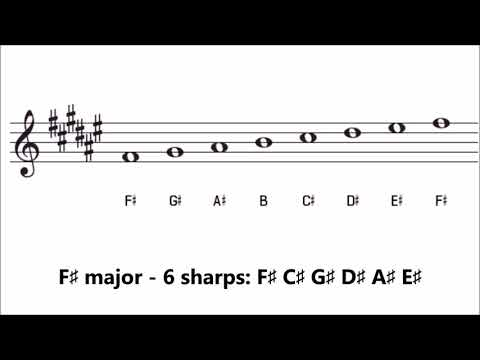 Major Key Signatures | How Many Sharps or Flats are in Each Key?