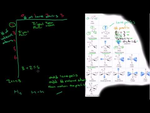 How to Determine Molecular Geometry