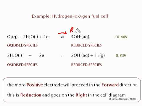 Electrochemistry - The Cell Diagram (3)