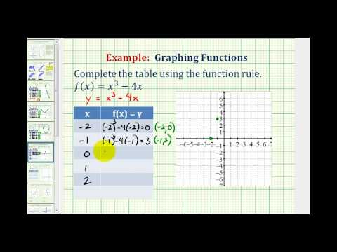 Ex:  Graph a Cubic Function Using a Table of Values