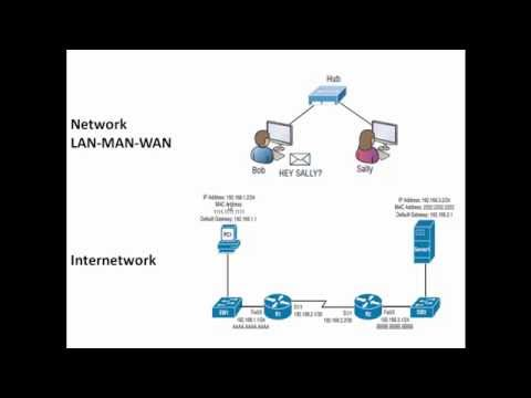 Difference Between Network and Internetwork / Network Types LAN MAN WAN