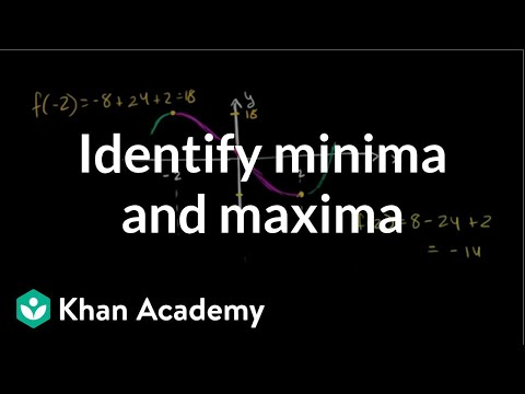 Analyzing a function with its derivative | AP Calculus AB | Khan Academy