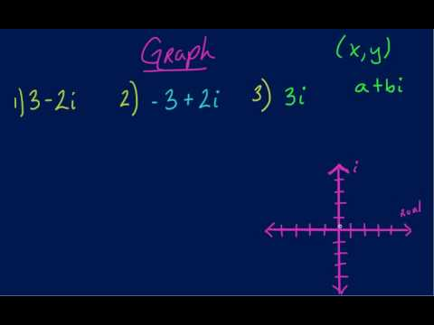 Algebra Graphing- Plotting Complex Numbers.mp4