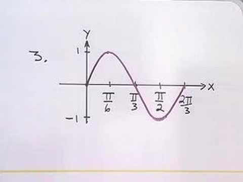 Trigonometry:  Finding an Equation from a Graph