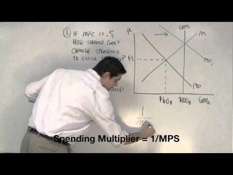Macro 3.11- Multiplier and Spending Practice- AP Macro