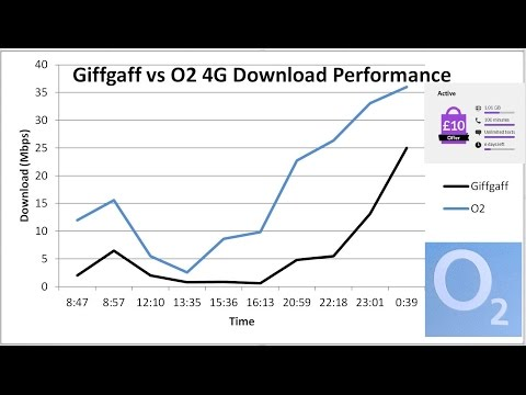 Giffgaff vs O2 Tested: Is Giffgaff really slower than O2 for data?