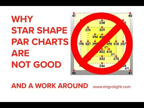 Why Star Shape PAR Charts Are Not Good & How To Correct Them