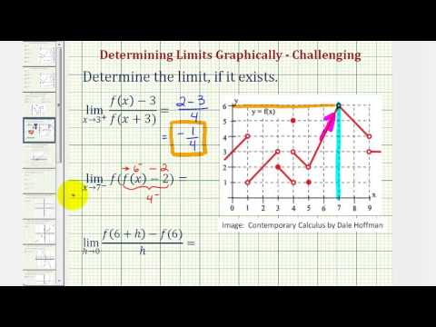 Ex 2: Determine Limits from a Graph Using Function Notation (Challenging)