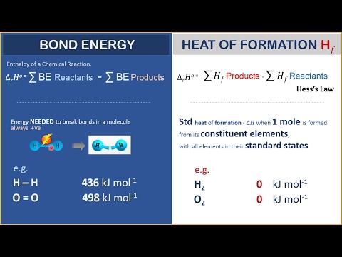 Std Heat of Formation versus Bond Energy