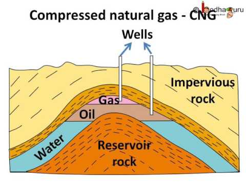 Science - How petroleum was formed, its extraction, refining and uses - English