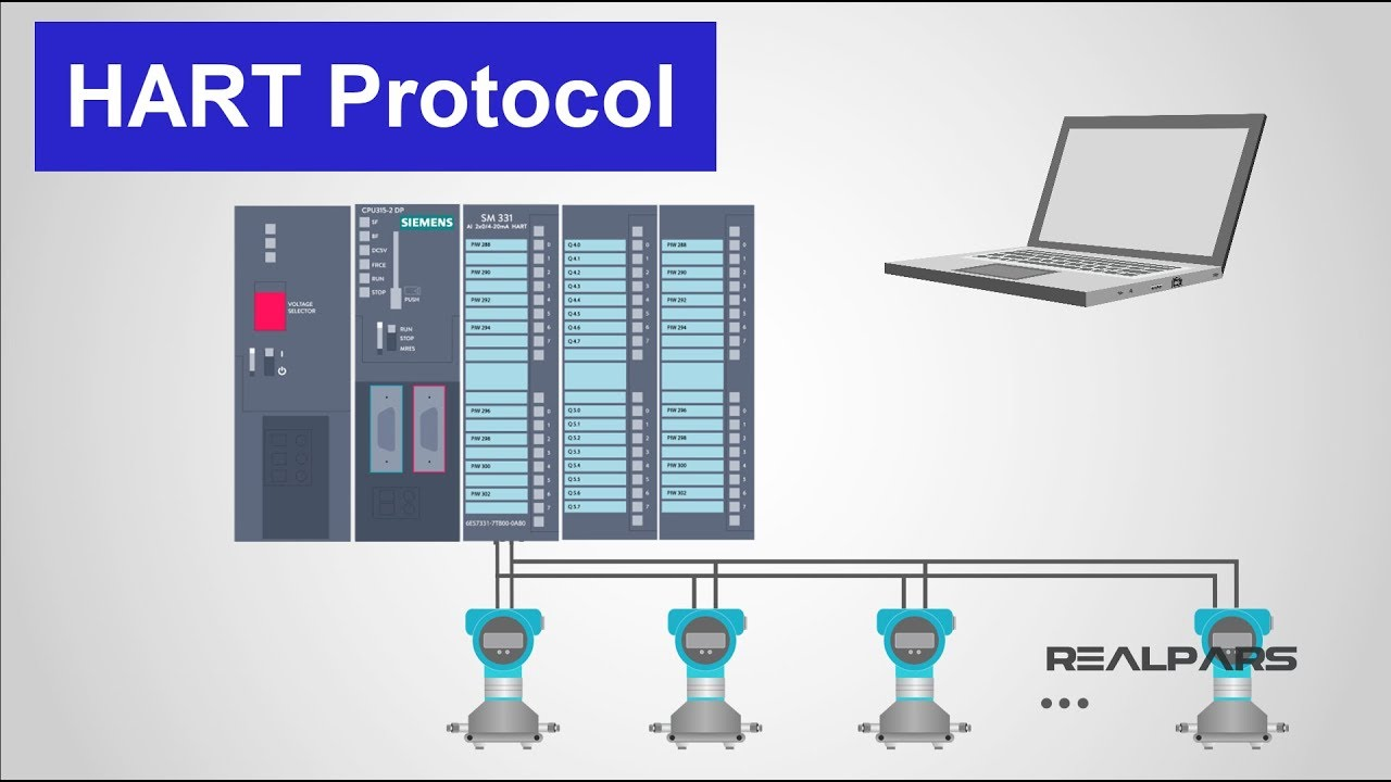 What is HART Protocol?