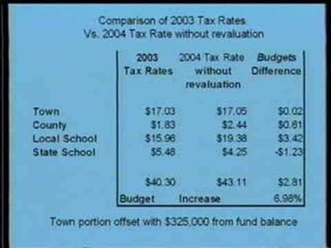 Your Property Taxes and You