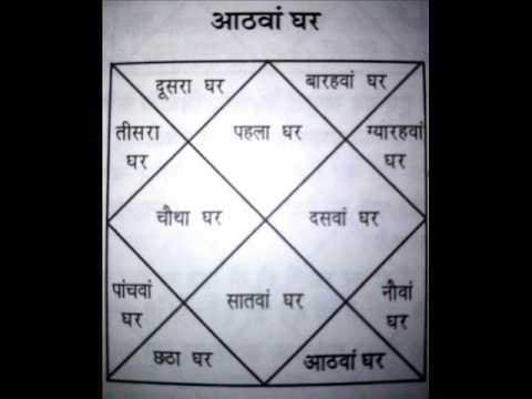 LEARN LAL KITAB L.NO4 IN KUNDLI  ALL 12 HOUSE FUNCTIONS IN HINDI