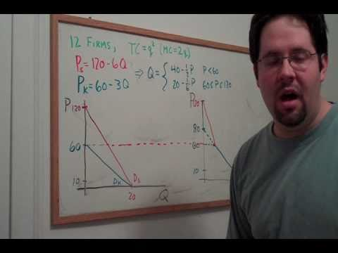 25. Adding Demand and Supply Curves Horizontally