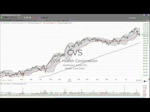 Check out CVS (CVS) and RiteAid (RAD) (Aug 15, 2015) - Stock Market Mentor