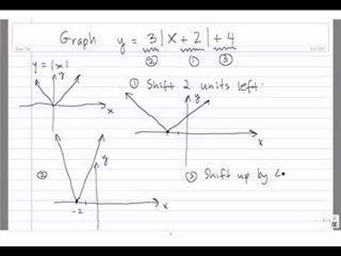 Graphing absolute value functions 2