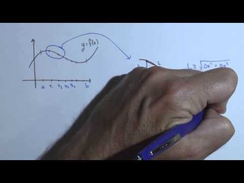 Deriving the Formula for Arc Length