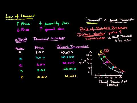 02 - The demand curve - 03 - Price of related products and demand.webm