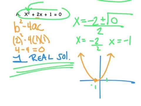 Common Core Algebra 2 Discriminant