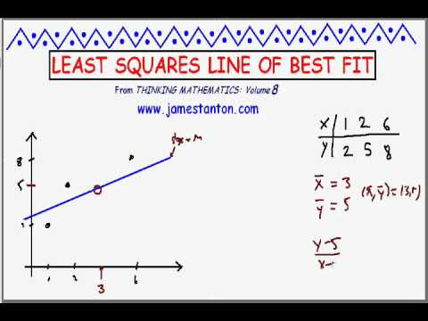 Line of Best Fit via Least Squares (Tanton Mathematics)