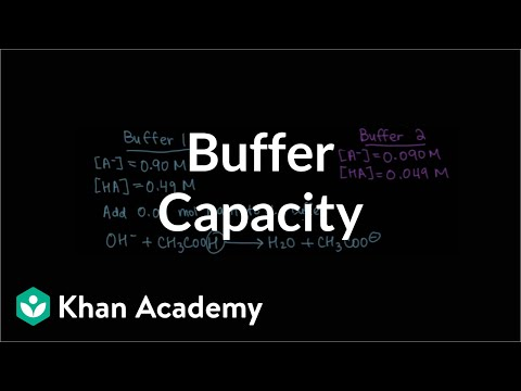 Buffer capacity | Buffers, titrations, and solubility equilibria | Chemistry | Khan Academy