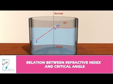 RELATION BETWEEN REFRACTIVE INDEX AND CRITICAL ANGLE