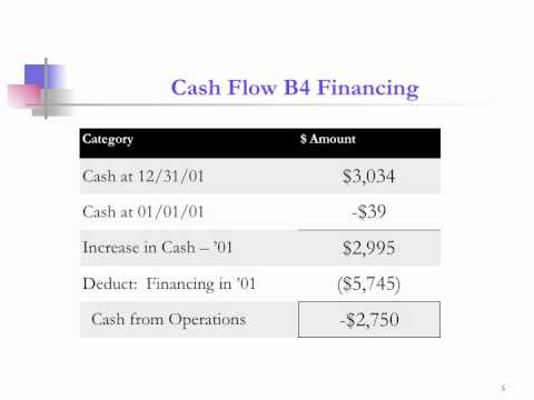 Lean Finance_Burn Rate and Time to Cliff