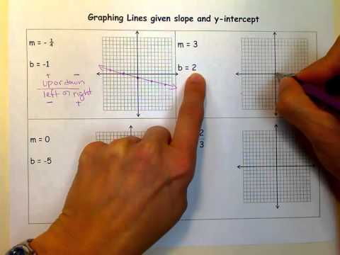 Graphing Lines given the slope & y-intercept.mov