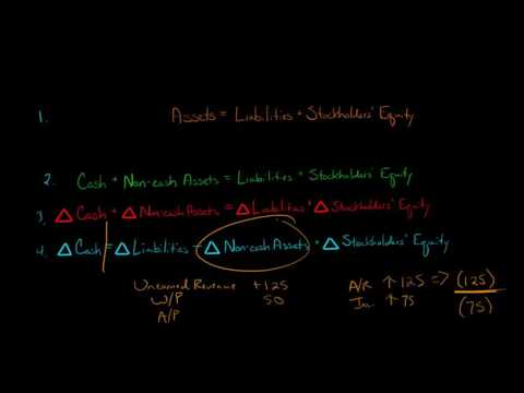 Formula for the Statement of Cash Flows