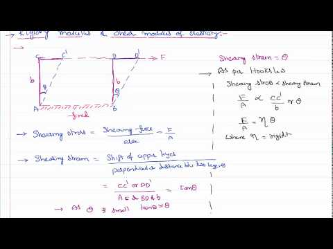 Rigidity Modulus in Mechanical Properties of Solids for IIT JEE and NEET Physics