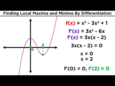 Finding Local Maxima and Minima by Differentiation
