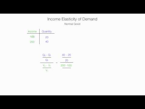 How to Calculate Income Elasticity of Demand