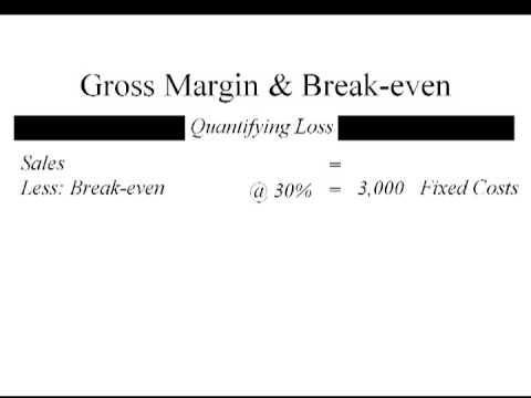Gross Margin Breakeven
