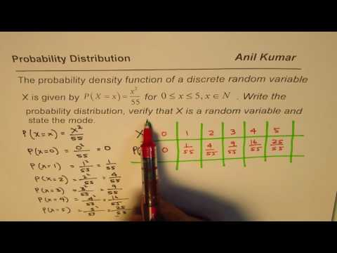 Probability Density Function Random Variable and Distribution
