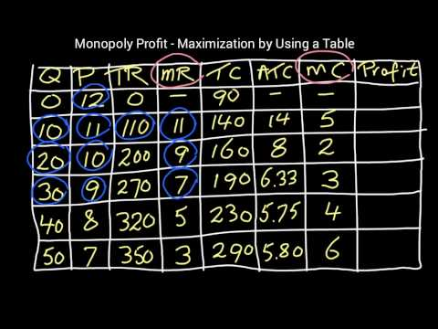 Monopoly Profit-Maximization by using a table. For unit 7, www.inflateyourmind.com by John Bouman.