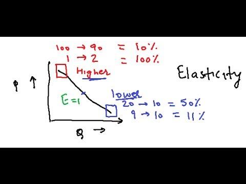 Elastic and inelastic demand curve