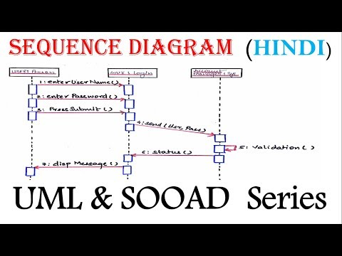 UML  Sequence Diagram for beginner  with  Solved Example in Hindi | SOOAD Series