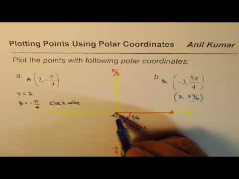 Plot Points with Negative distance and angle on Polar Coordinates