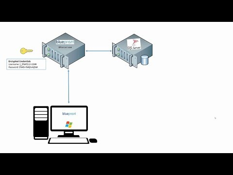 Blue Prism Video Tutorial | 041 | Credential Manager and Encryption Scheme