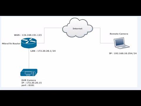 MikroTik Router | IP Camera port forwarding