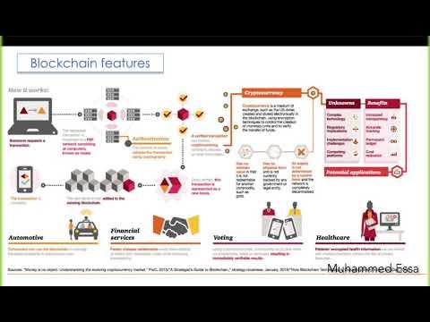 5 Blockchain Technology & Bitcoin