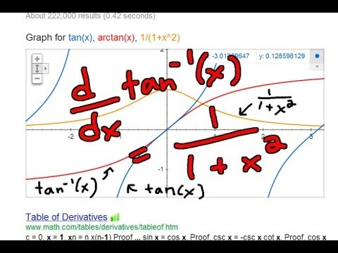 Derivative of arctan(x) or Inverse tan(x)