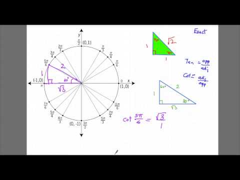 Finding exact tangent and cotangent values (unit circle)