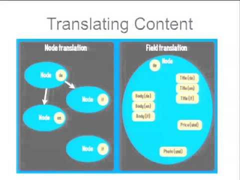 DrupalCon Denver 2012: DON'T GET LOST IN TRANSLATION: MULTILINGUAL SITE BUILDING WITH DRUPAL 7