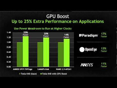Slidecast: Nvidia Launches K40 GPU, Teams with IBM on Power Supercomputers
