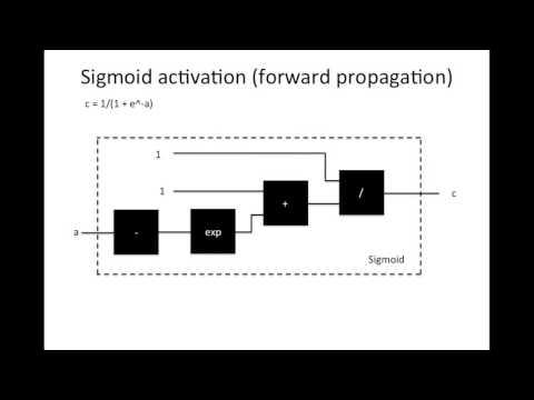 Neural Network: Feed Forward (part 2)