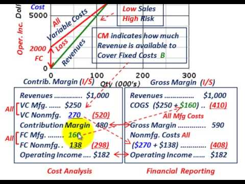 Cost Volume Profit Graph (Contribution Margin Vs Gross Margin, Comparing & Calculating Each)