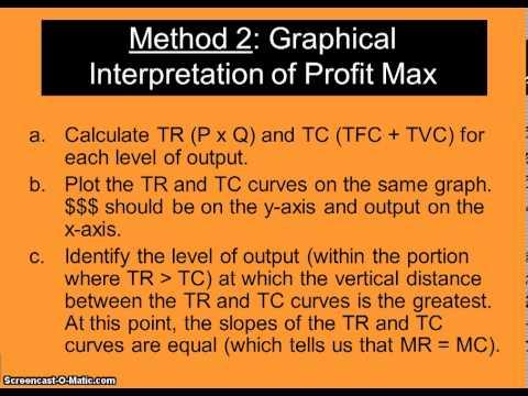 Unit 4 Topic 4: Profit Maximization