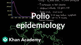 Polio epidemiology | Infectious diseases | NCLEX-RN | Khan Academy
