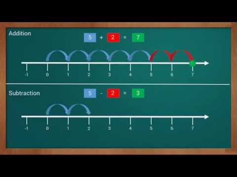 Learn Difference Between Addition And Subtraction Using Number Line   Mathematics For Kids